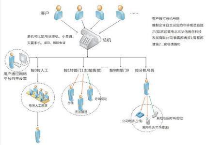 商务总机管理制度