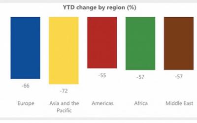 新冠病毒影响下 旅游业复苏艰难 8月份全球酒店业平均出租率47%
