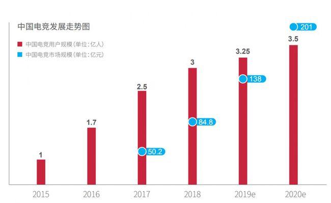 中国电竞发展趋势图